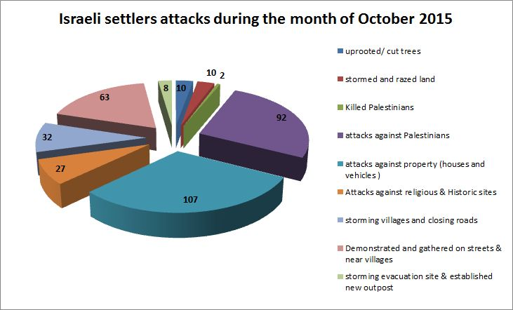 Graph: Monitoring Israeli Colonization Activities in the Palestinian Territories, Oct. 11, 2015.